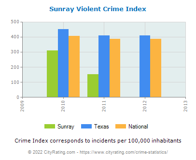 Sunray Violent Crime vs. State and National Per Capita