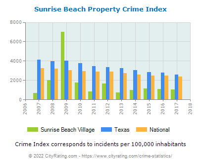 Sunrise Beach Village Property Crime vs. State and National Per Capita