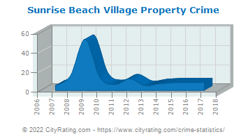Sunrise Beach Village Property Crime