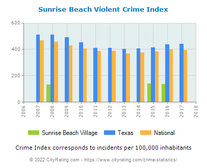 Sunrise Beach Village Violent Crime vs. State and National Per Capita
