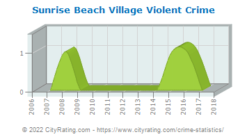 Sunrise Beach Village Violent Crime
