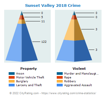 Sunset Valley Crime 2018