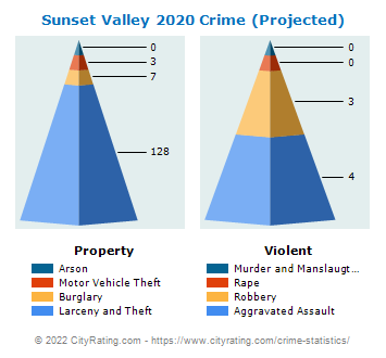 Sunset Valley Crime 2020