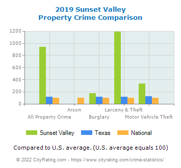 Sunset Valley Property Crime vs. State and National Comparison