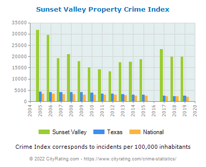 Sunset Valley Property Crime vs. State and National Per Capita