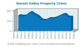 Sunset Valley Property Crime