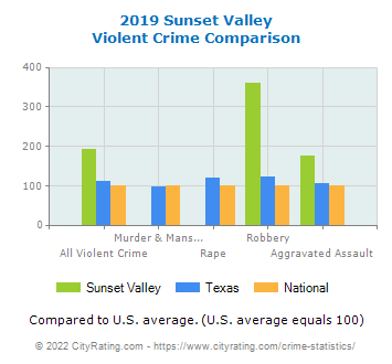 Sunset Valley Violent Crime vs. State and National Comparison