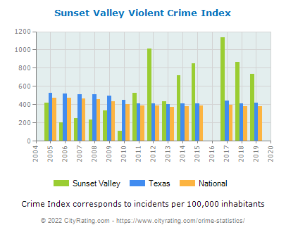 Sunset Valley Violent Crime vs. State and National Per Capita