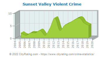 Sunset Valley Violent Crime