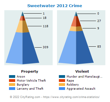 Sweetwater Crime 2012