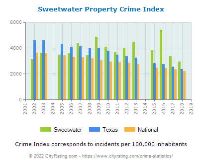 Sweetwater Property Crime vs. State and National Per Capita