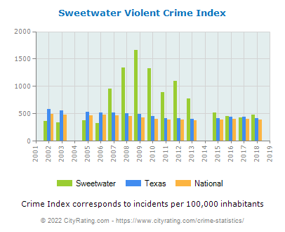 Sweetwater Violent Crime vs. State and National Per Capita
