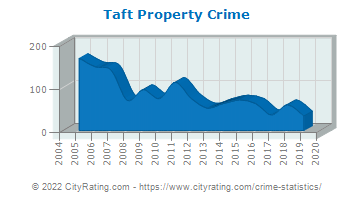 Taft Property Crime
