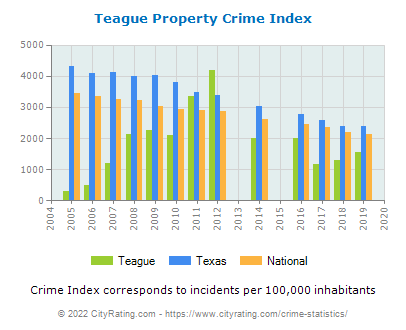 Teague Property Crime vs. State and National Per Capita