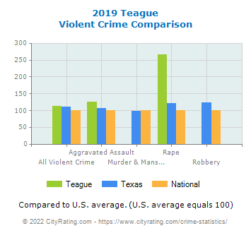 Teague Violent Crime vs. State and National Comparison