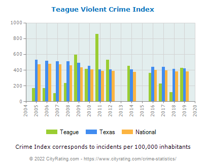 Teague Violent Crime vs. State and National Per Capita