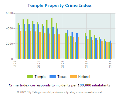 Temple Property Crime vs. State and National Per Capita