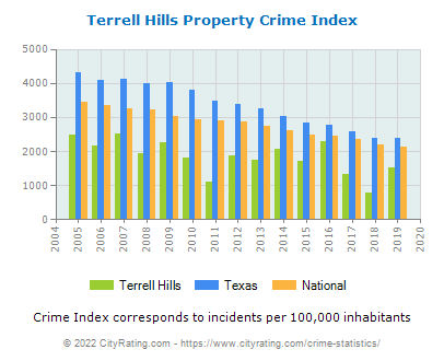 Terrell Hills Property Crime vs. State and National Per Capita