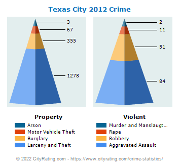 Texas City Crime 2012