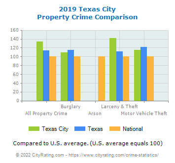 Texas City Property Crime vs. State and National Comparison