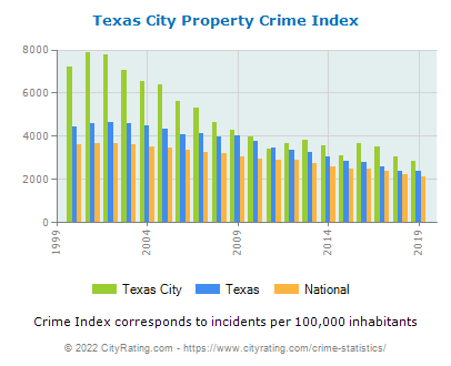 Texas City Property Crime vs. State and National Per Capita
