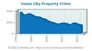 Texas City Property Crime