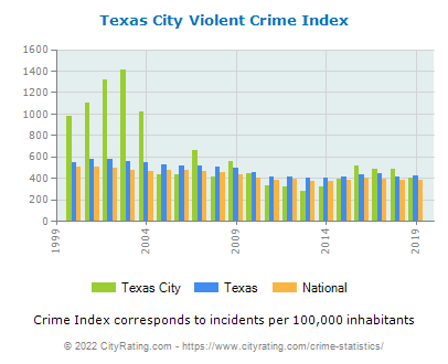 Texas City Violent Crime vs. State and National Per Capita