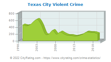 Texas City Violent Crime