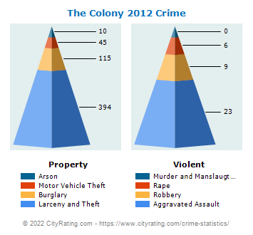 The Colony Crime 2012