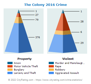 The Colony Crime 2016