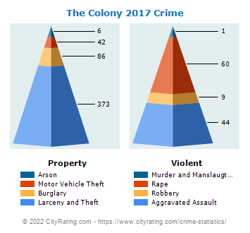 The Colony Crime 2017