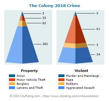 The Colony Crime 2018