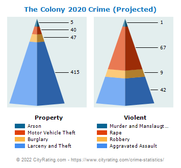 The Colony Crime 2020