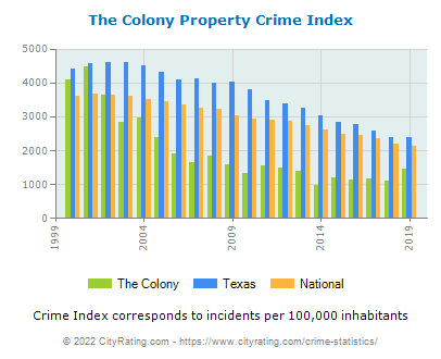 The Colony Property Crime vs. State and National Per Capita