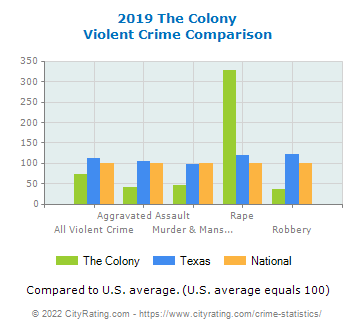 The Colony Violent Crime vs. State and National Comparison