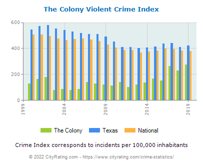 The Colony Violent Crime vs. State and National Per Capita