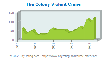 The Colony Violent Crime