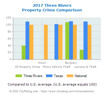 Three Rivers Property Crime vs. State and National Comparison