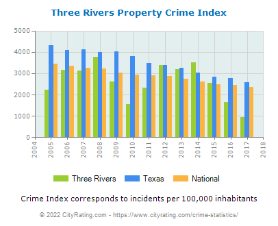 Three Rivers Property Crime vs. State and National Per Capita