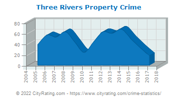 Three Rivers Property Crime