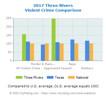 Three Rivers Violent Crime vs. State and National Comparison