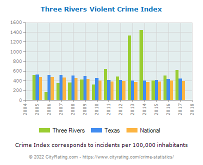 Three Rivers Violent Crime vs. State and National Per Capita