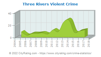 Three Rivers Violent Crime