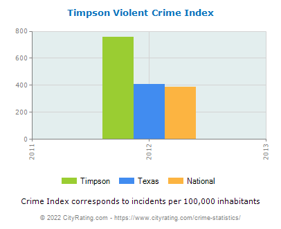 Timpson Violent Crime vs. State and National Per Capita