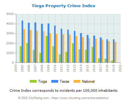 Tioga Property Crime vs. State and National Per Capita