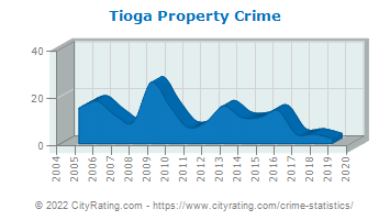 Tioga Property Crime