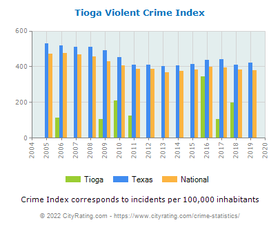 Tioga Violent Crime vs. State and National Per Capita