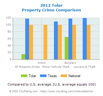 Tolar Property Crime vs. State and National Comparison