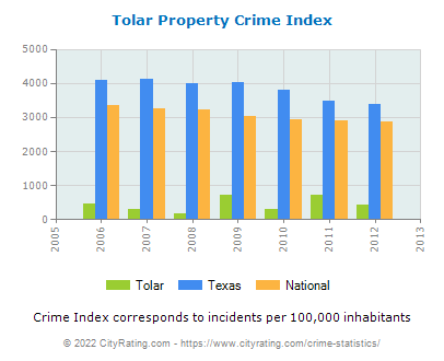 Tolar Property Crime vs. State and National Per Capita