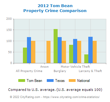 Tom Bean Property Crime vs. State and National Comparison